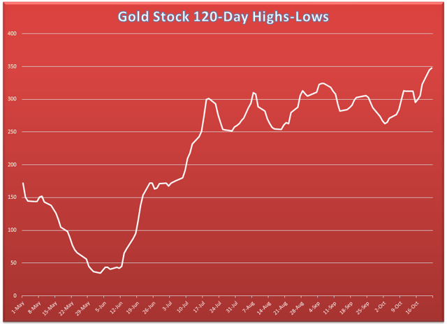 Worldwide Recession Concern a Catalyst for Gold 1