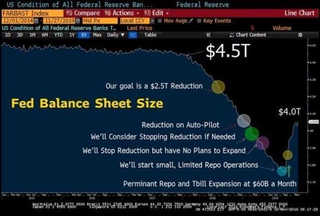 Fed Balance Sheet Size