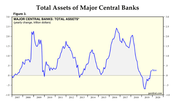 Total assets of major central banks in emerging effects of liquidity crisis